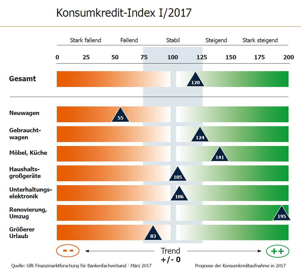 Infografik Konsumkredit-Index I/2017 Bankenfachverband