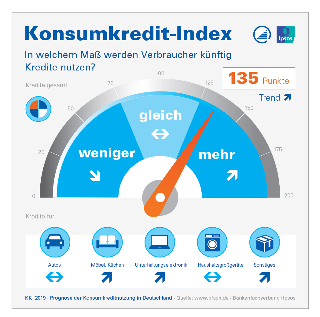 Konsumkredit-Index Bankenfachverband 2019 Infografik