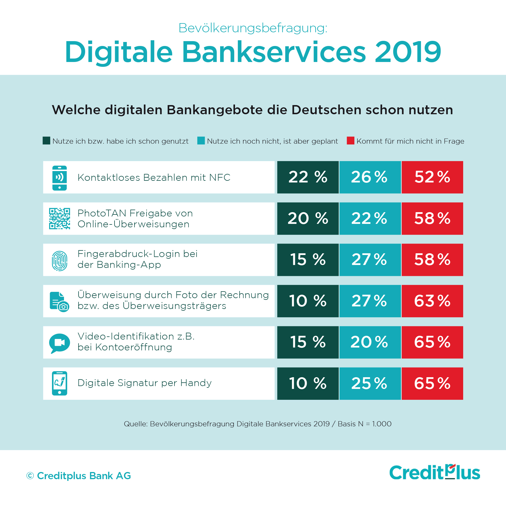 Infografik Digitale Bankservices
